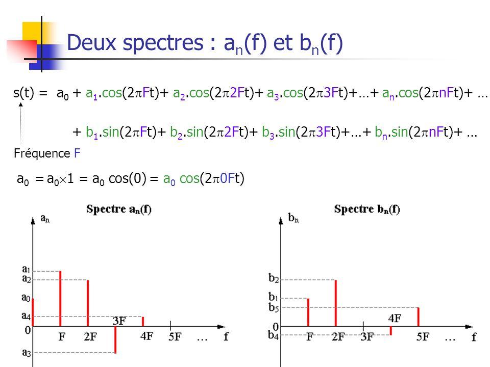Deux spectres : an(f) et bn(f)