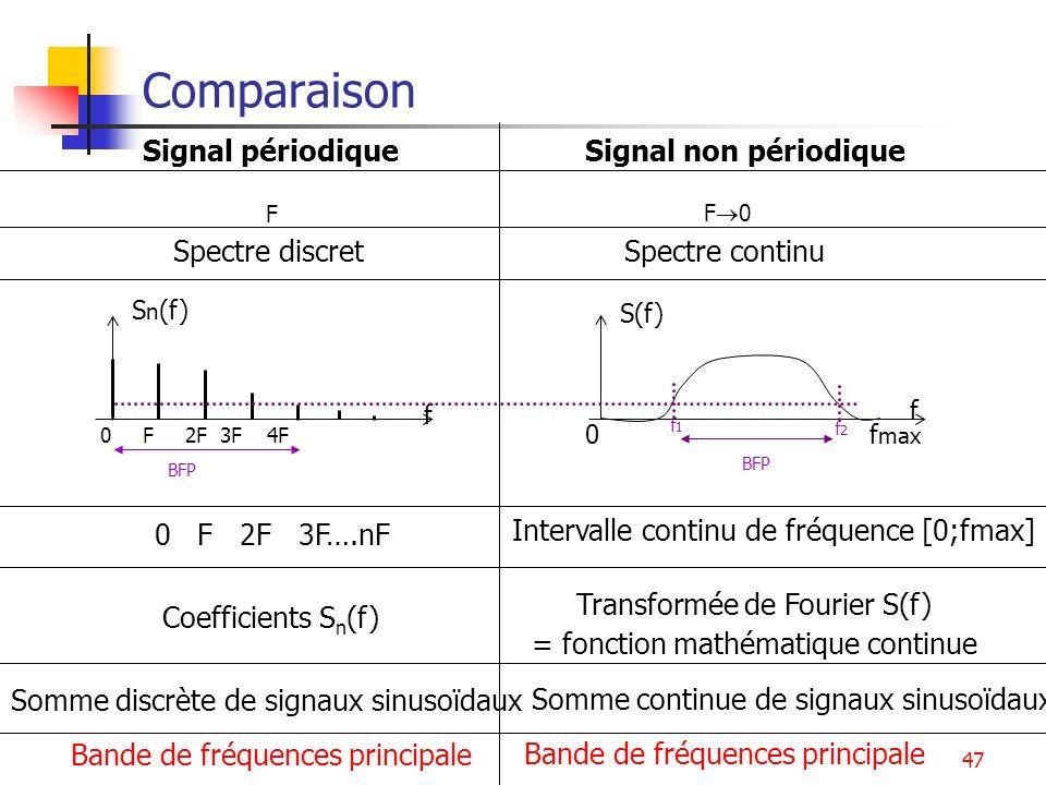 Comparaison Signal périodique Signal non périodique Spectre discret