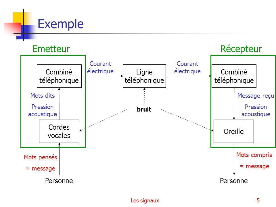 Exemple Emetteur Récepteur Combiné téléphonique Ligne téléphonique