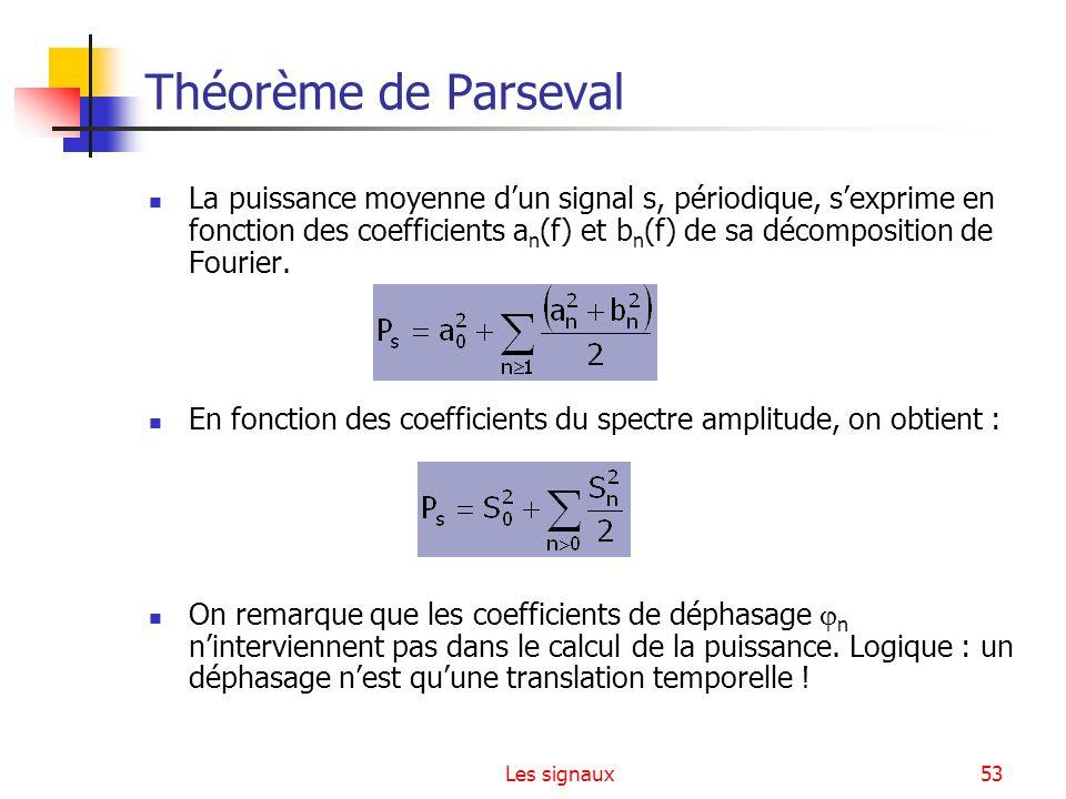 Théorème de Parseval