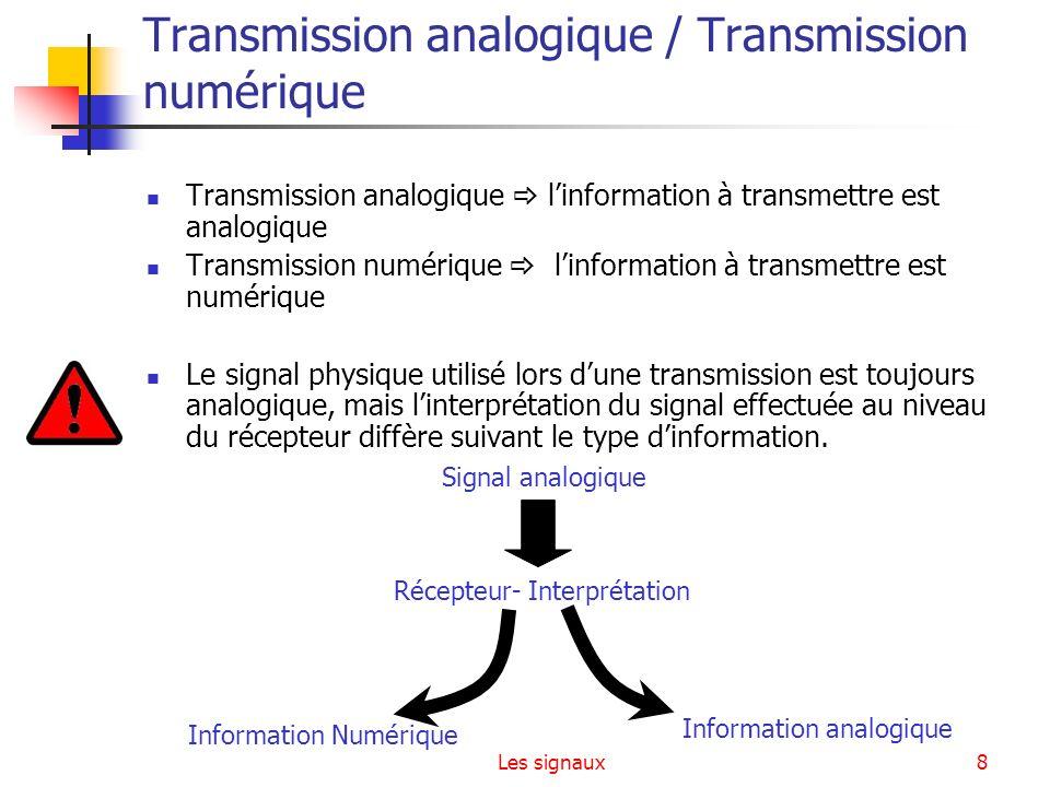 Transmission analogique / Transmission numérique