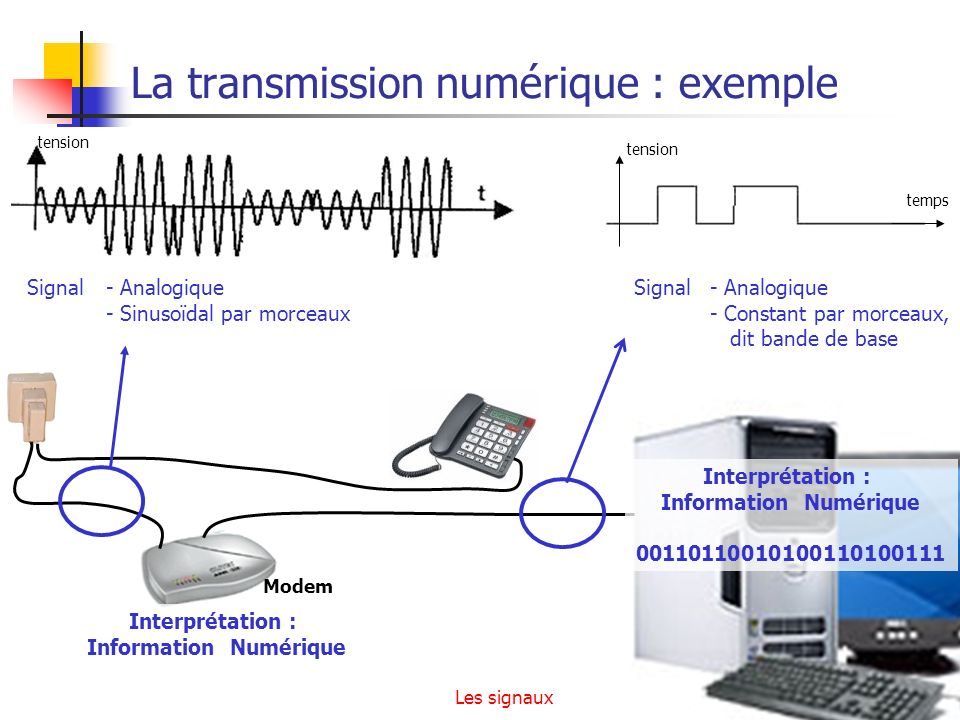 La transmission numérique : exemple