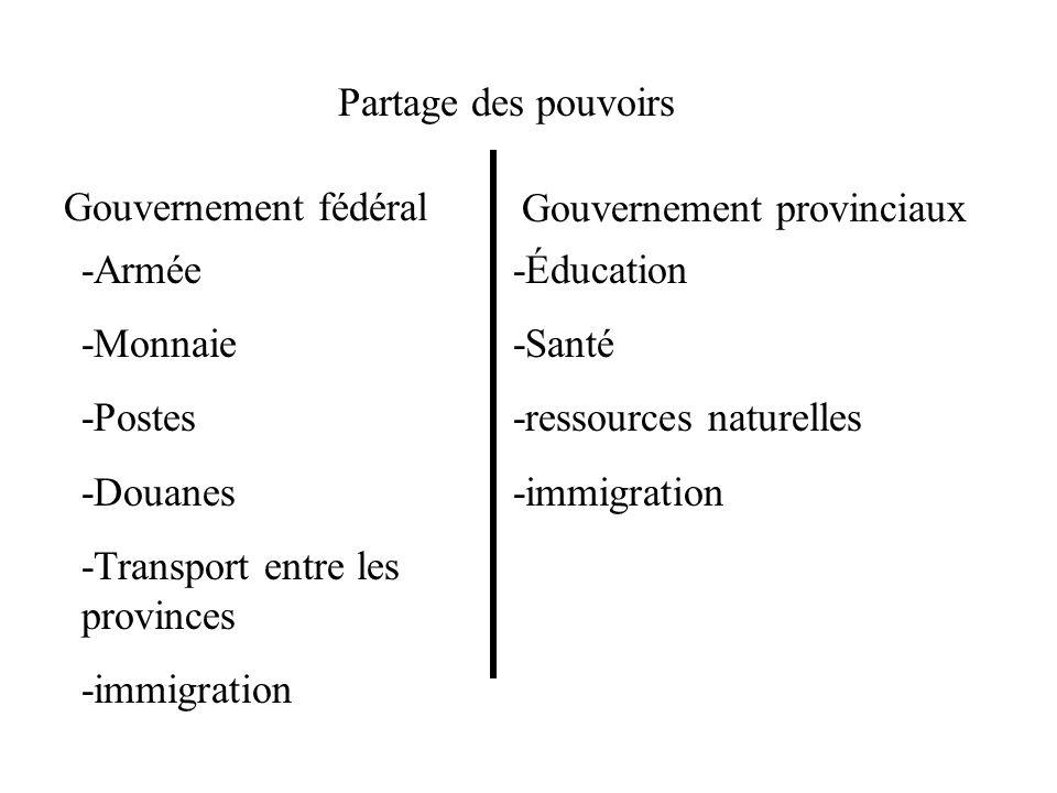 Partage des pouvoirs Gouvernement fédéral. Gouvernement provinciaux. -Armée. -Monnaie. -Postes.