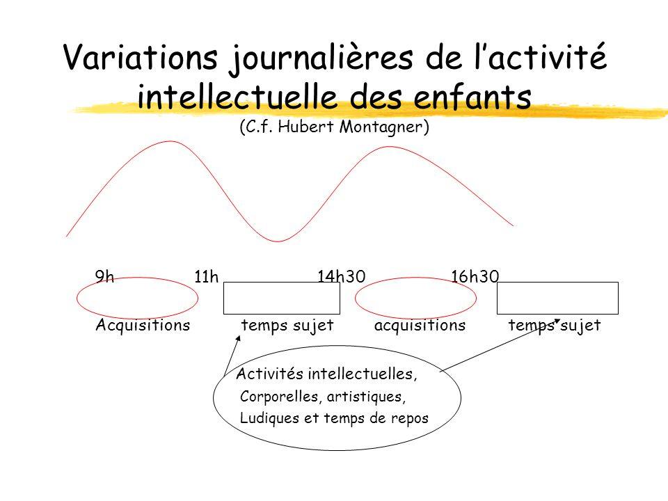 Variations journalières de l'activité intellectuelle des enfants (C. f
