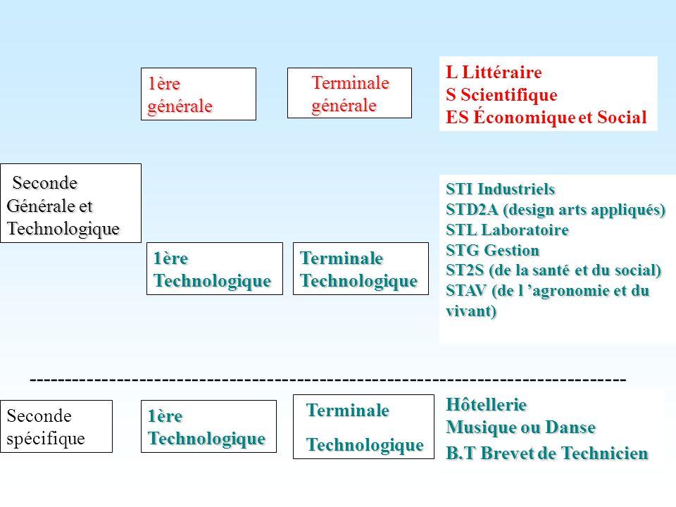 L Littéraire S Scientifique. ES Économique et Social. 1ère. générale. Terminale générale. Seconde.