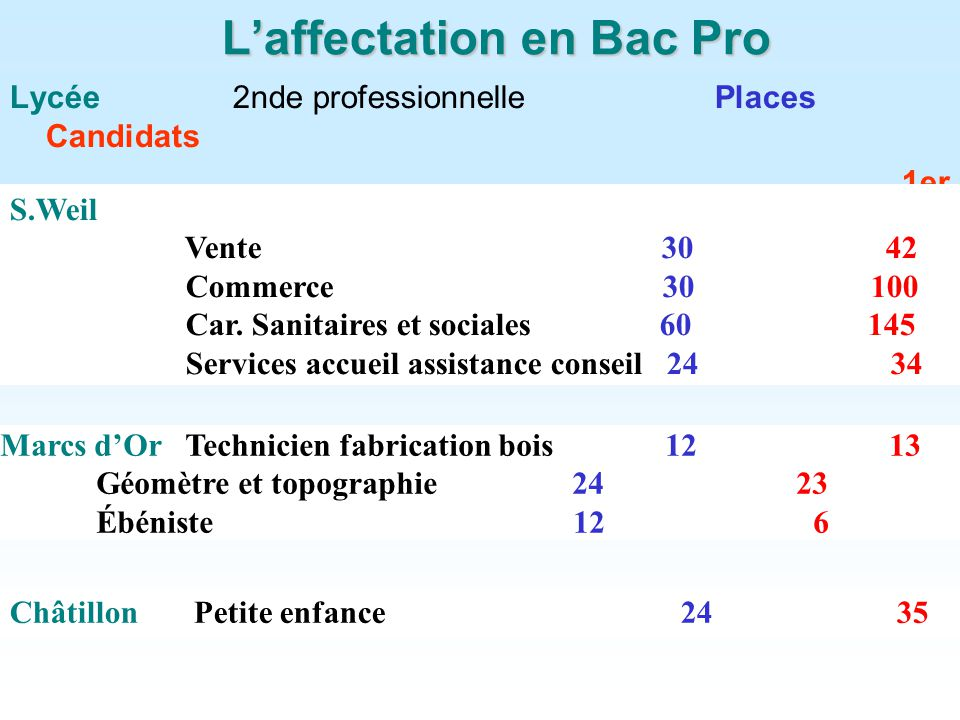 L'affectation en Bac Pro