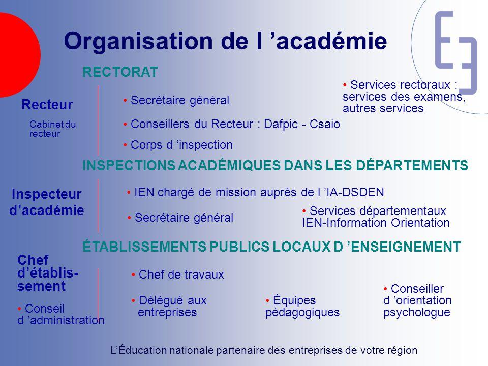 Organisation de l 'académie