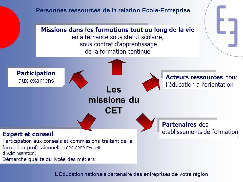 Personnes ressources de la relation Ecole-Entreprise