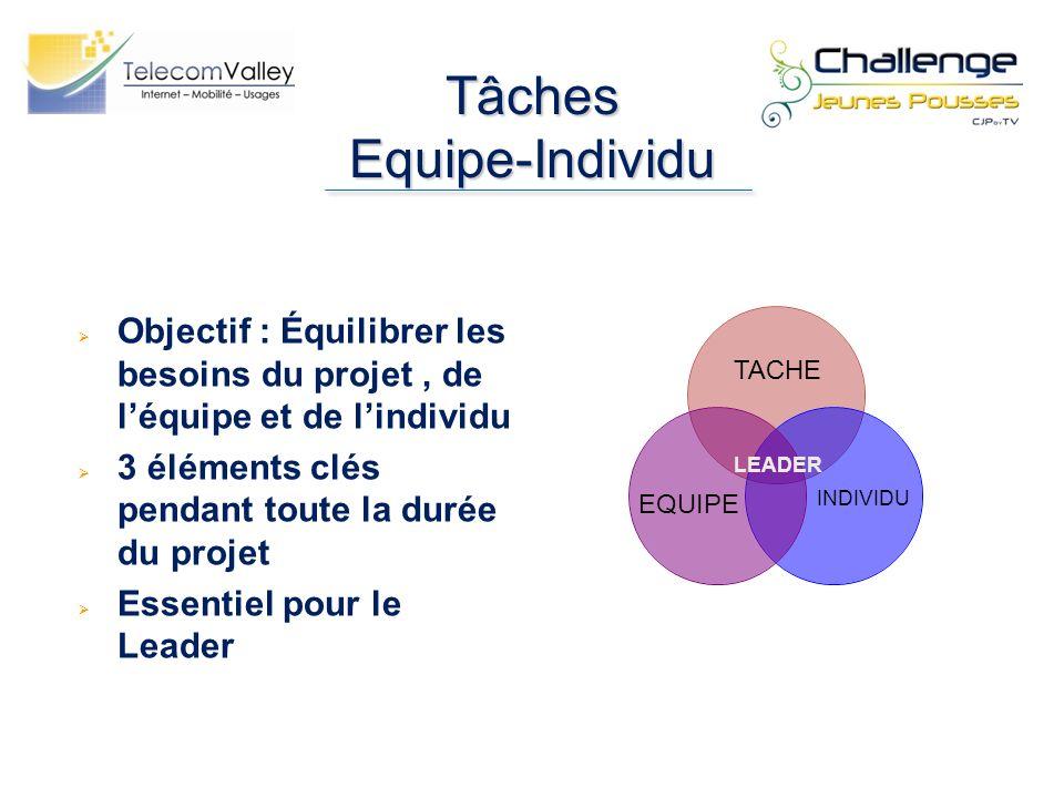 Tâches Equipe-Individu