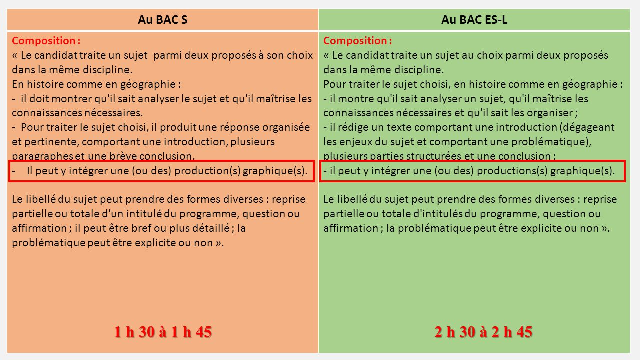 Au BAC S Au BAC ES-L Composition :
