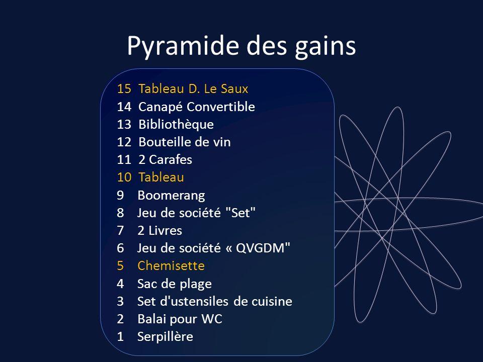 Pyramide des gains