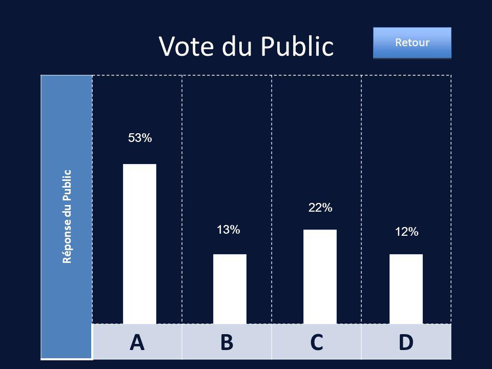 Vote du Public Retour Réponse du Public A B C D 53% 22% 13% 12%
