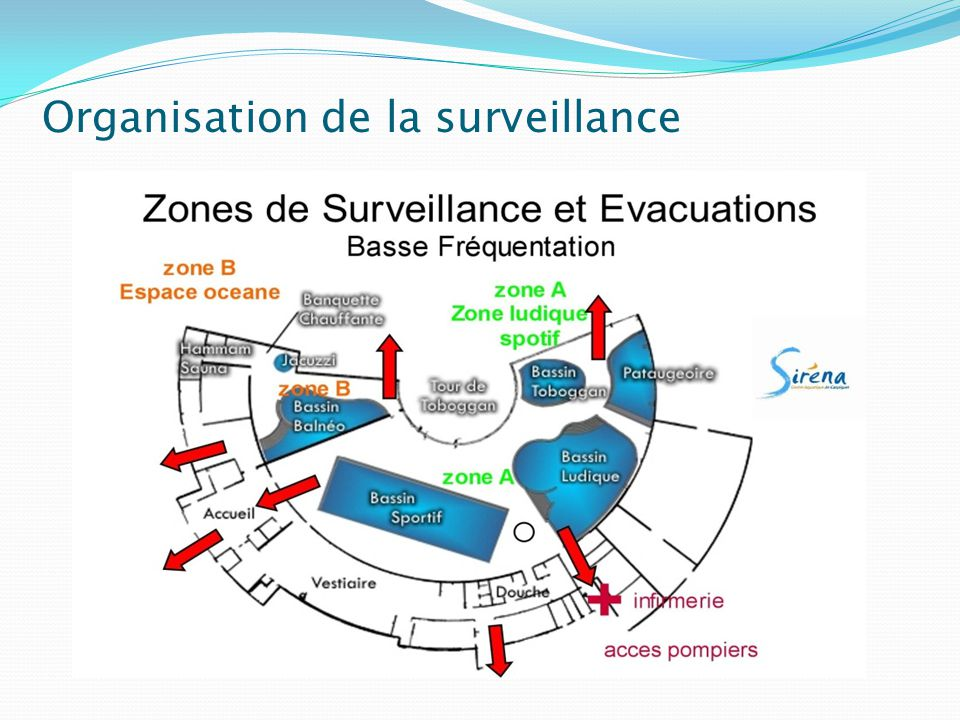 Organisation de la surveillance