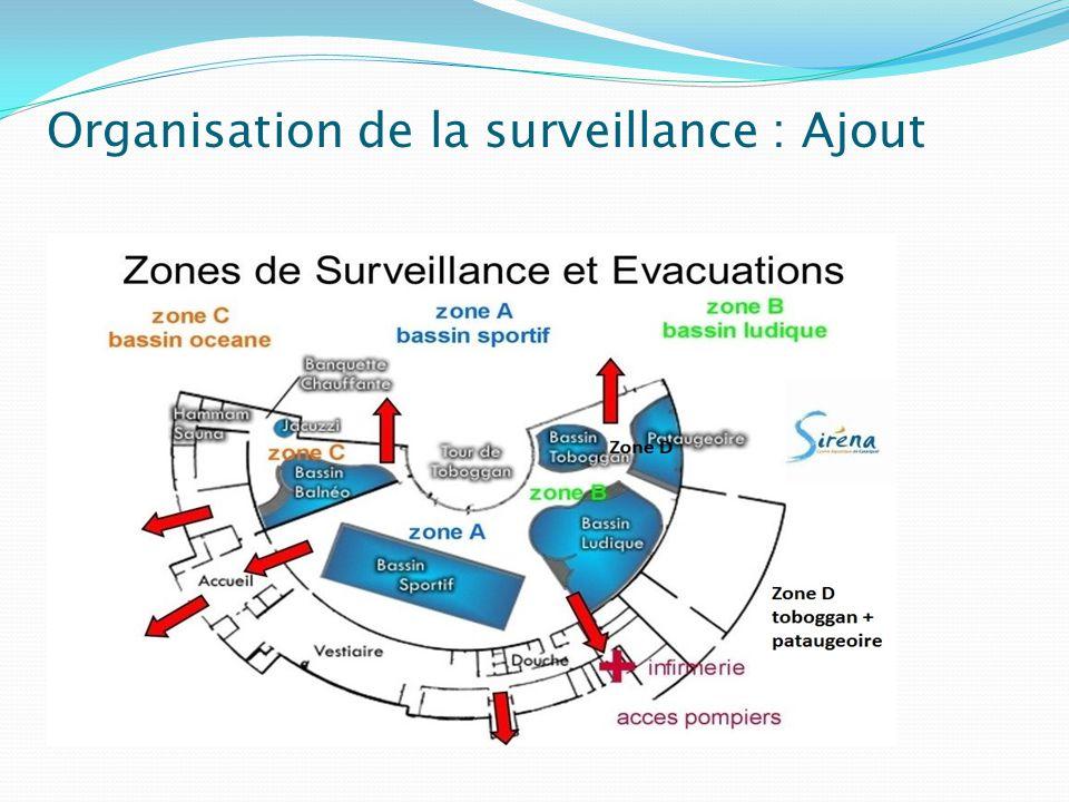 Organisation de la surveillance : Ajout