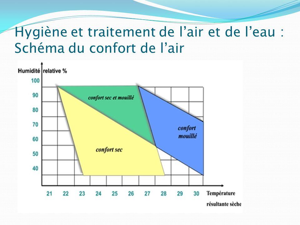Hygiène et traitement de l'air et de l'eau : Schéma du confort de l'air