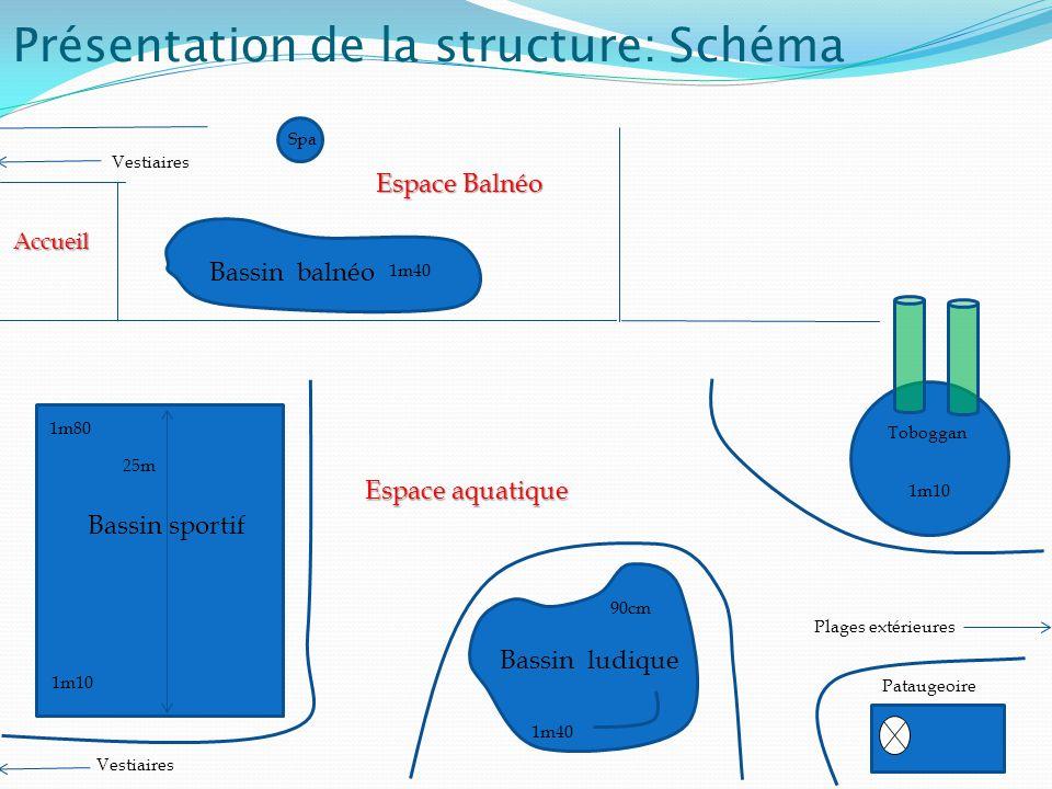 Présentation de la structure: Schéma