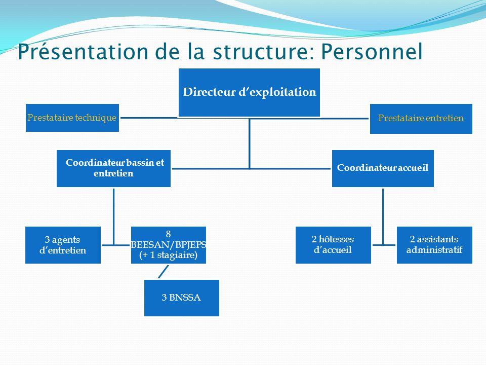 Présentation de la structure: Personnel