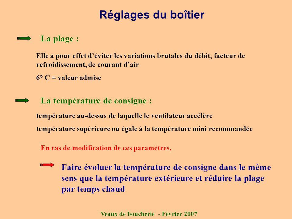 Réglages du boîtier La plage : La température de consigne :