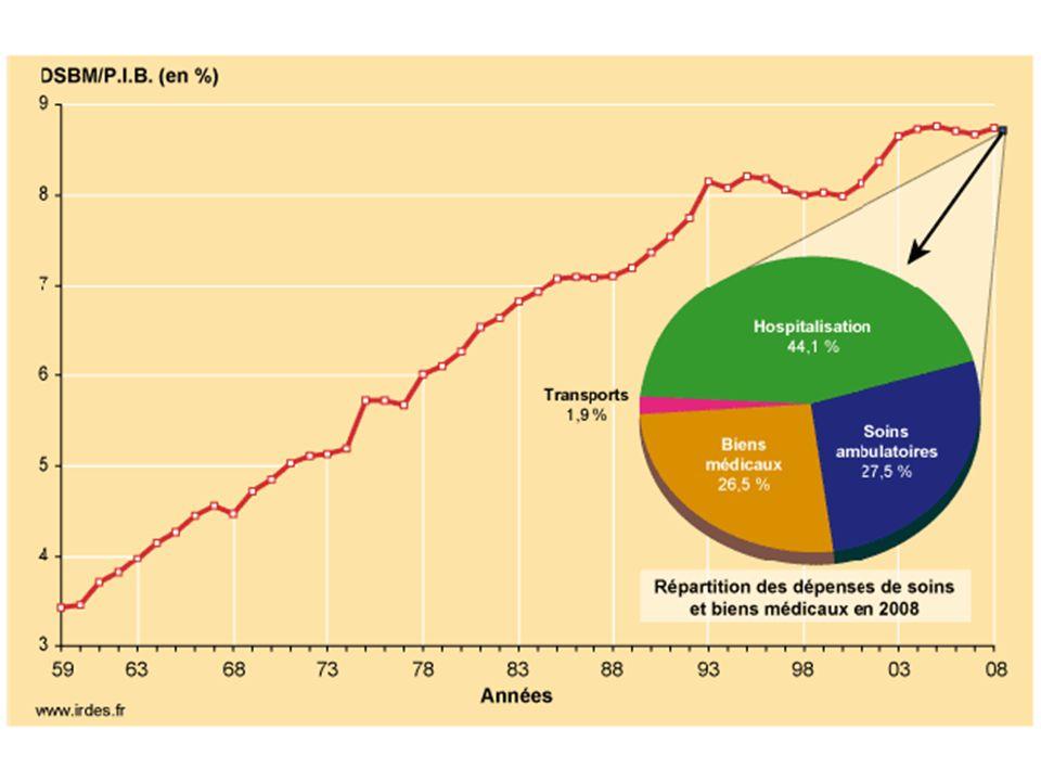 La part du revenu que nous consacrons, en France, aux dépenses de soins et biens médicaux est, en 2008, de 8,74 %. Cette