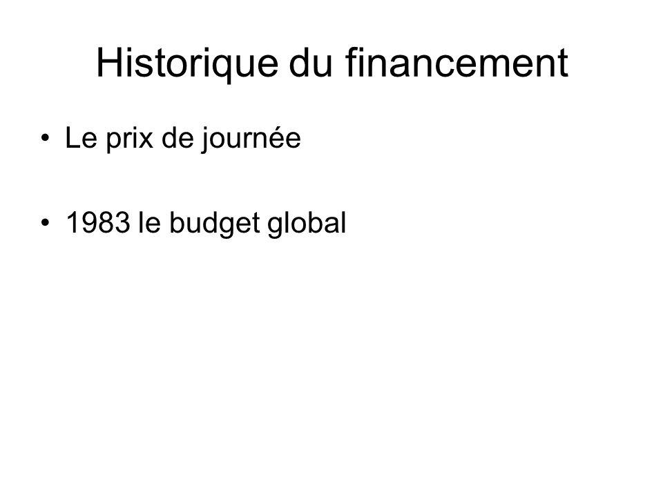 Historique du financement