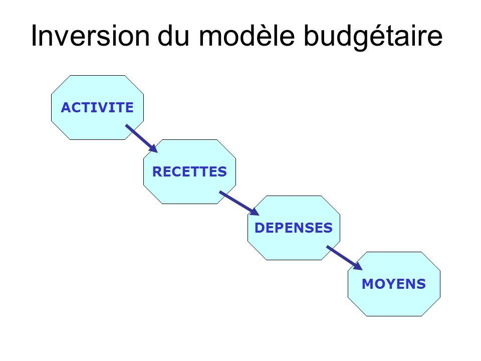 Inversion du modèle budgétaire