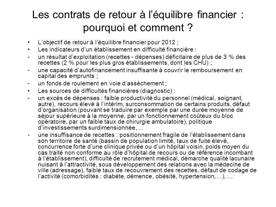 Les contrats de retour à l'équilibre financier : pourquoi et comment