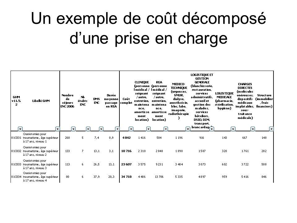 Un exemple de coût décomposé d'une prise en charge