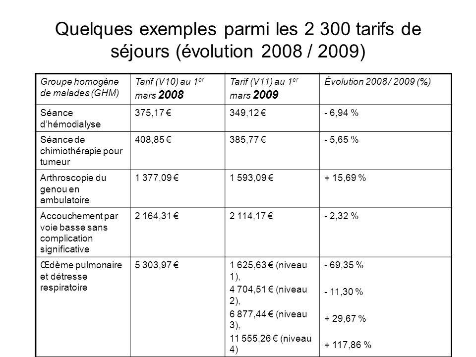 Quelques exemples parmi les 2 300 tarifs de séjours (évolution 2008 / 2009)