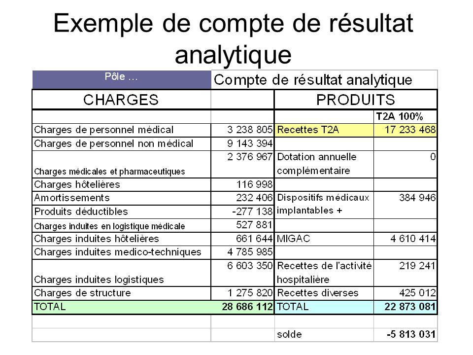 Exemple de compte de résultat analytique