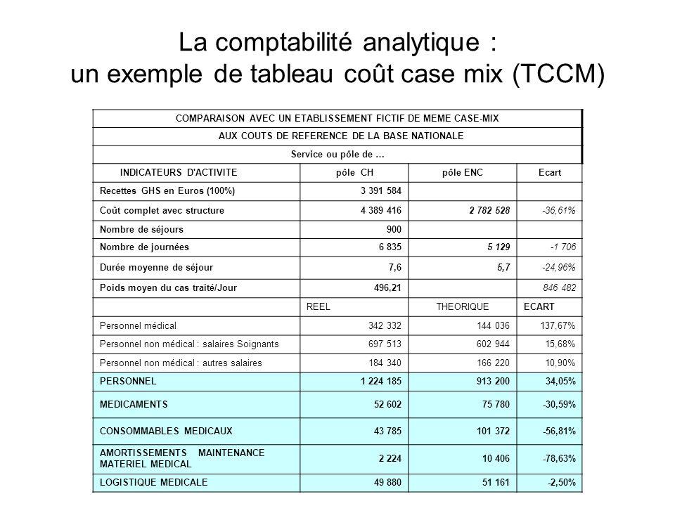 La comptabilité analytique : un exemple de tableau coût case mix (TCCM)