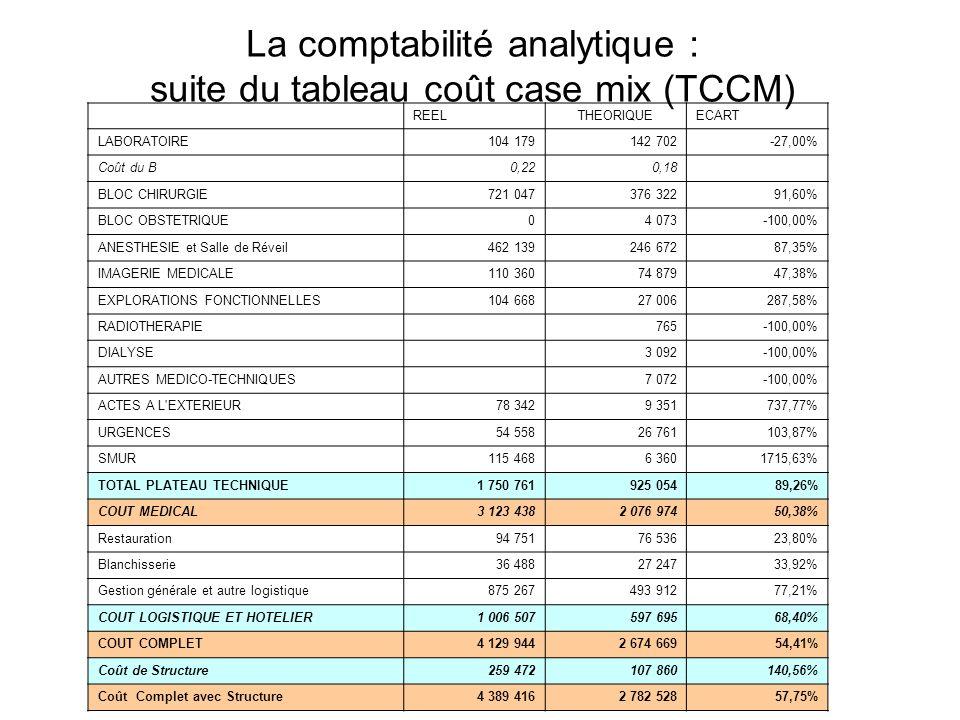 La comptabilité analytique : suite du tableau coût case mix (TCCM)