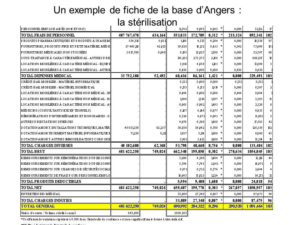 Un exemple de fiche de la base d'Angers : la stérilisation