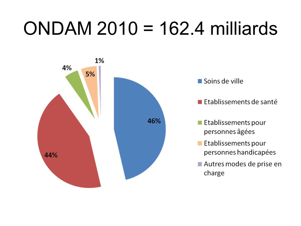 ONDAM 2010 = 162.4 milliards