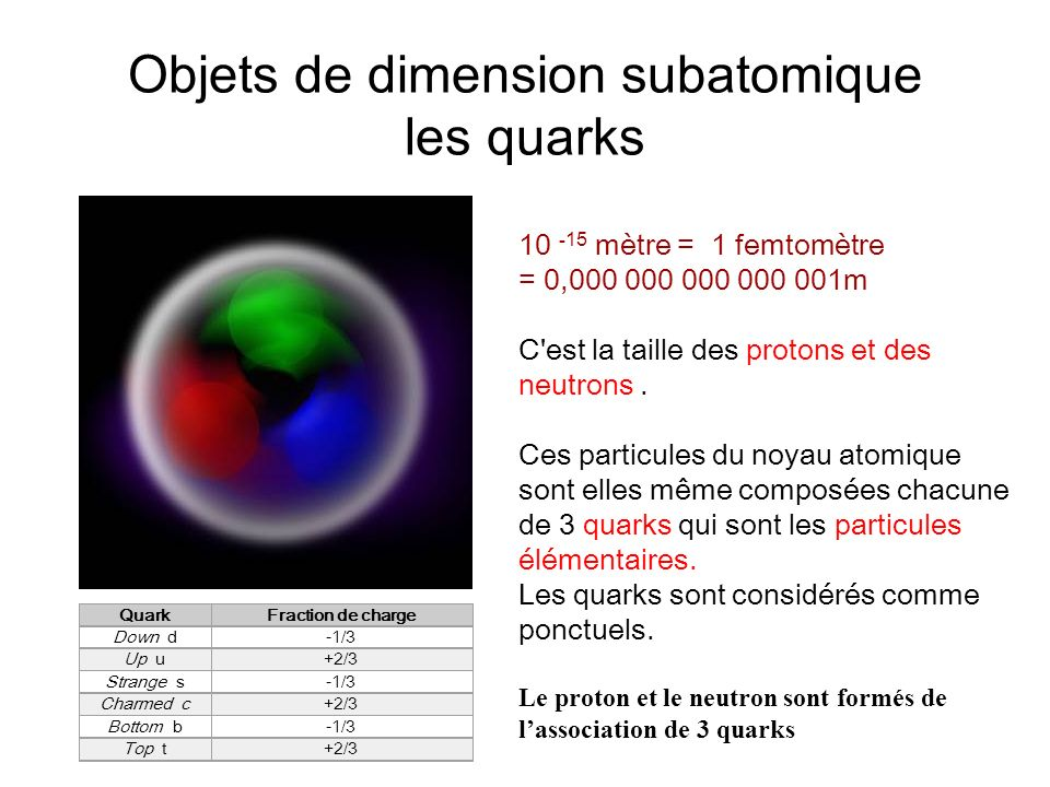 Objets de dimension subatomique les quarks