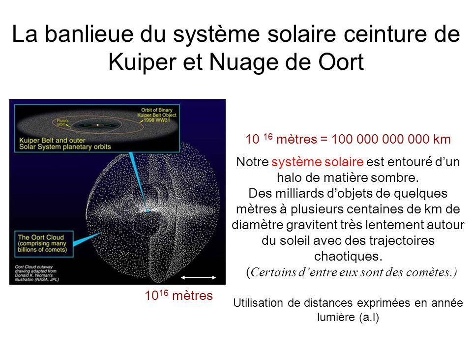 La banlieue du système solaire ceinture de Kuiper et Nuage de Oort