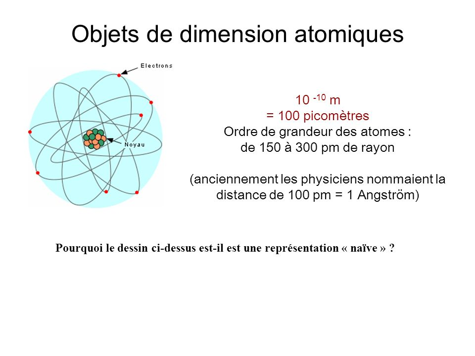 Objets de dimension atomiques