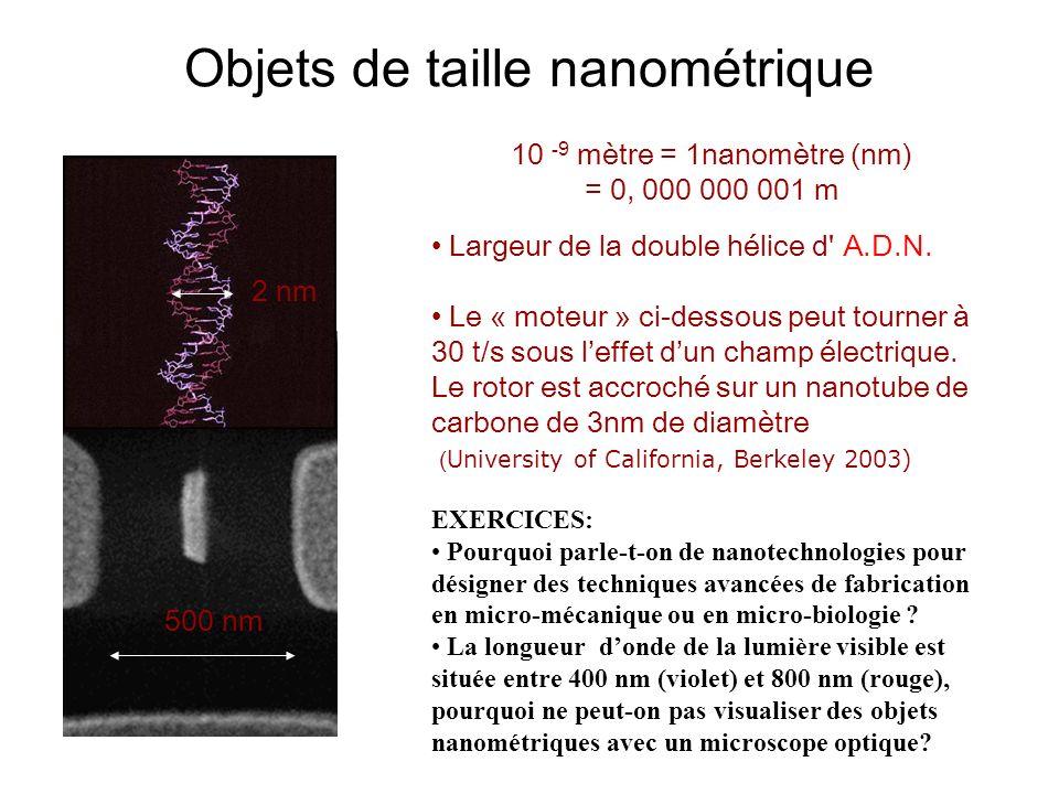 Objets de taille nanométrique
