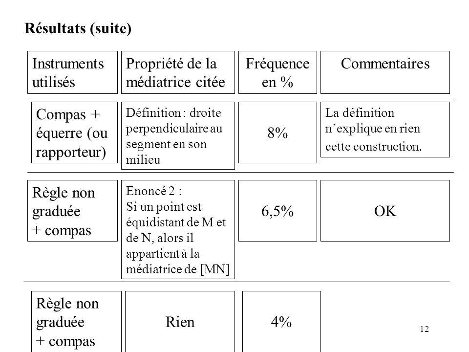 Propriété de la médiatrice citée Fréquence en % Commentaires