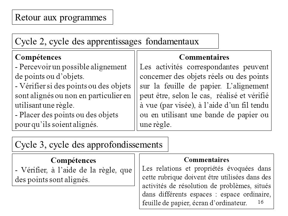 Cycle 2, cycle des apprentissages fondamentaux