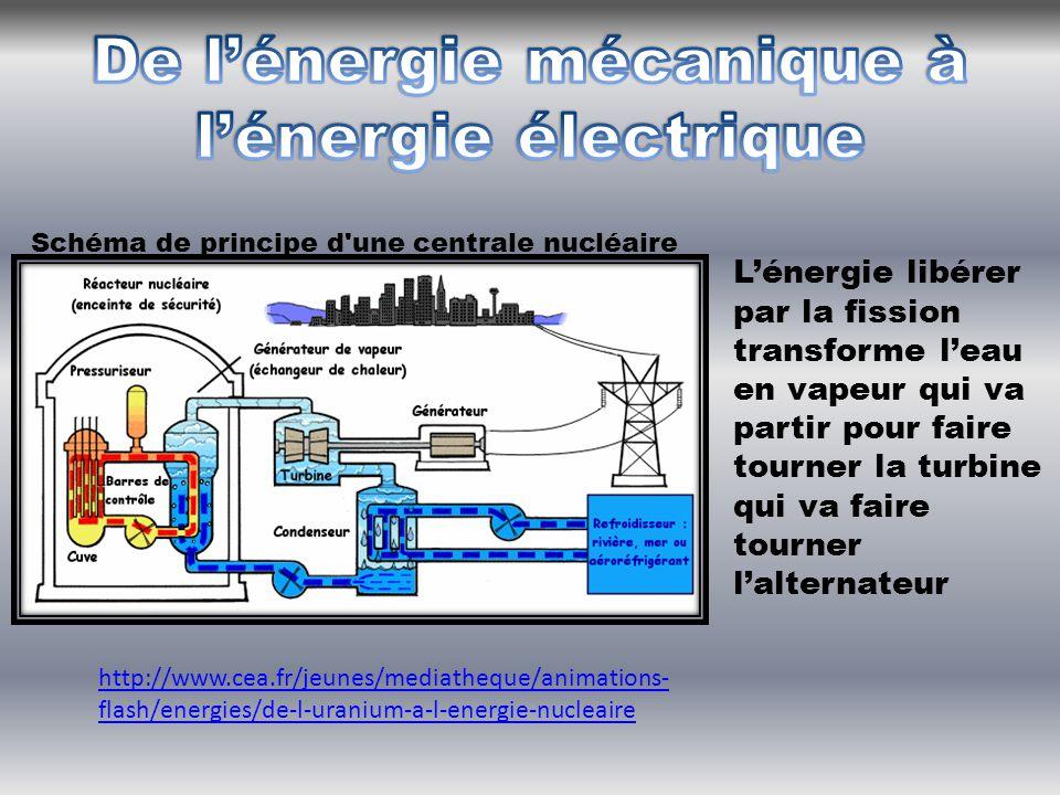 De l'énergie mécanique à l'énergie électrique