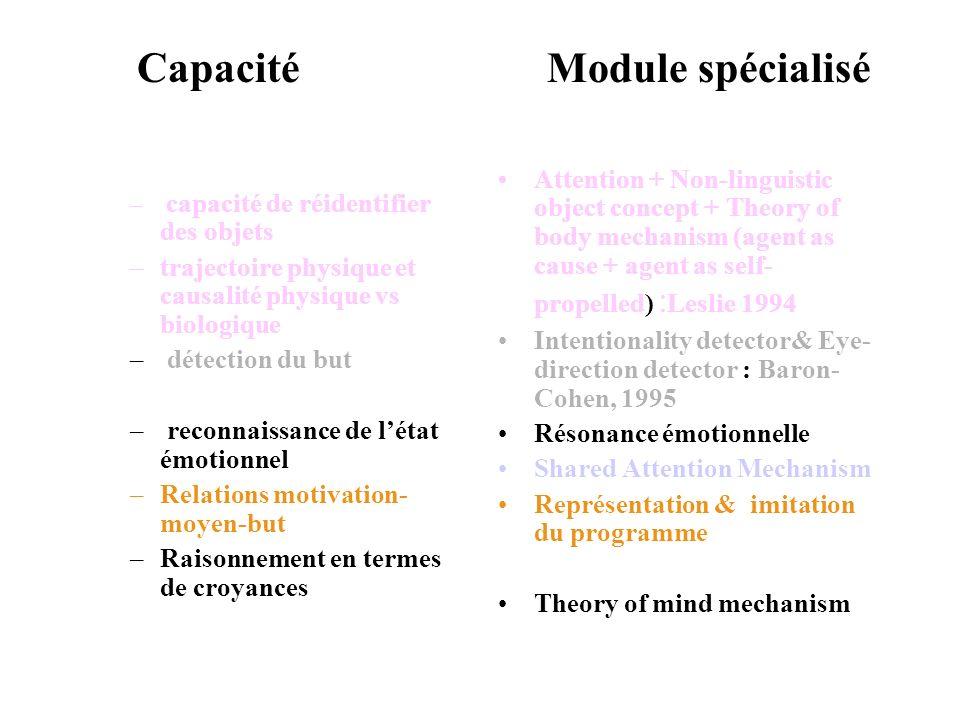Capacité Module spécialisé