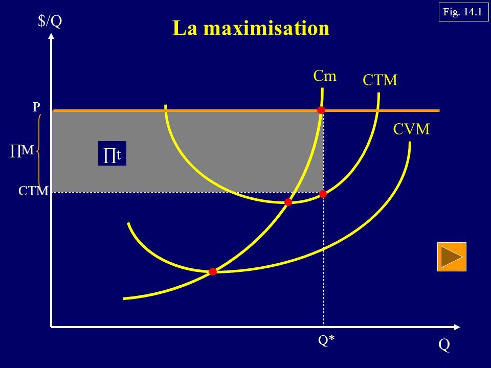 Fig. 14.1 $/Q La maximisation Cm CTM P CVM ∏M ∏t CTM Q* Q