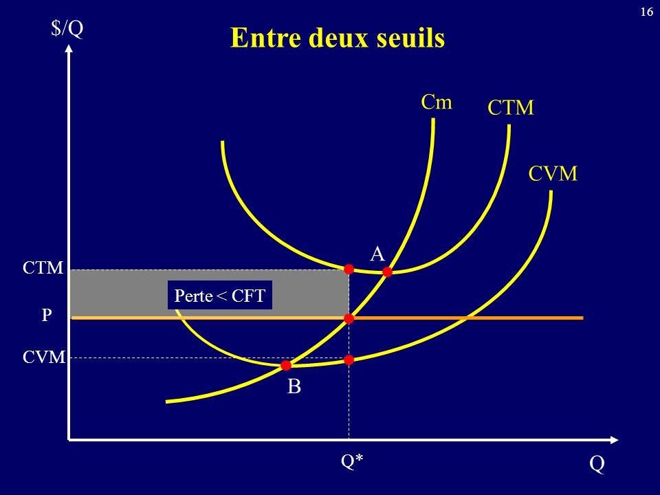 $/Q Entre deux seuils Cm CTM CVM A CTM Perte < CFT P CVM B Q* Q