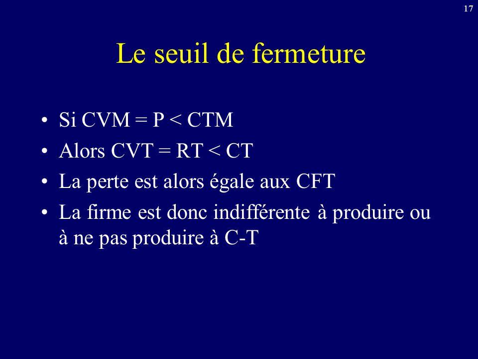 Le seuil de fermeture Si CVM = P < CTM Alors CVT = RT < CT