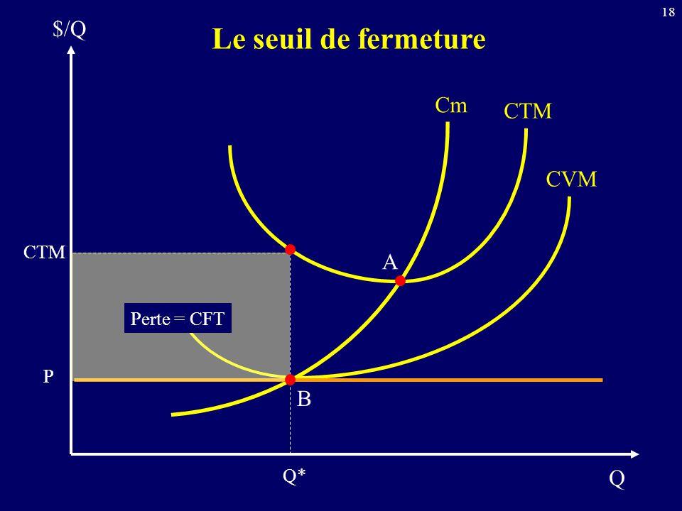 $/Q Le seuil de fermeture Cm CTM CVM CTM A Perte = CFT P B Q* Q