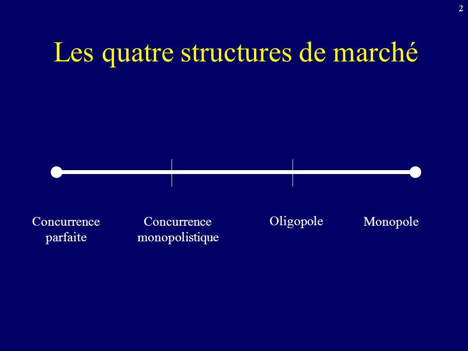 Les quatre structures de marché