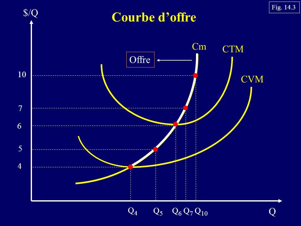 Courbe d'offre $/Q Cm CTM Offre CVM Q 10 7 6 5 4 Q4 Q5 Q6 Q7 Q10