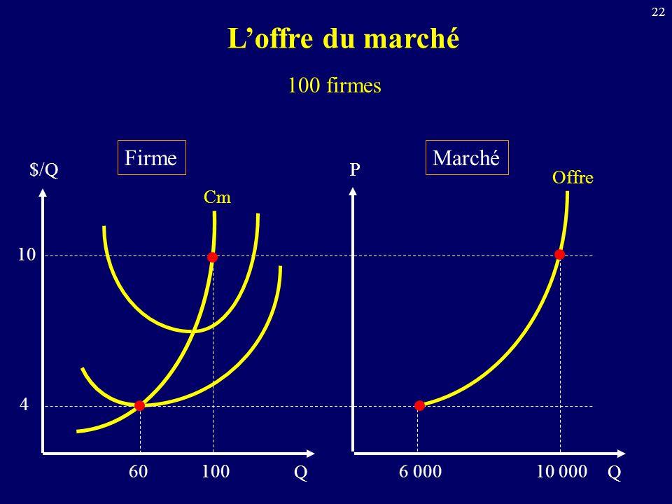 L'offre du marché 100 firmes Firme Marché $/Q P Offre Cm 10 4 60 100 Q