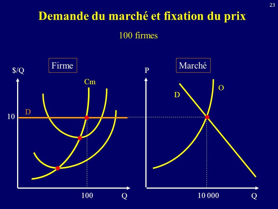Demande du marché et fixation du prix