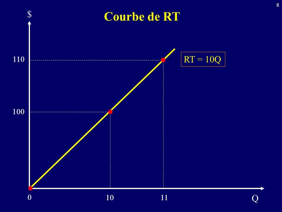 $ Courbe de RT 110 RT = 10Q 100 10 11 Q